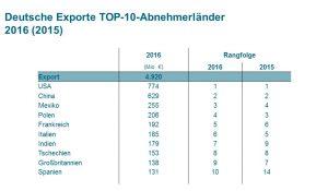 Die Exporte deutscher Kunststoff- und Gummimaschinenbauer in die USA nahmen deutlich zu. (Bildquelle: VDMA/Statistisches Bundesamt)