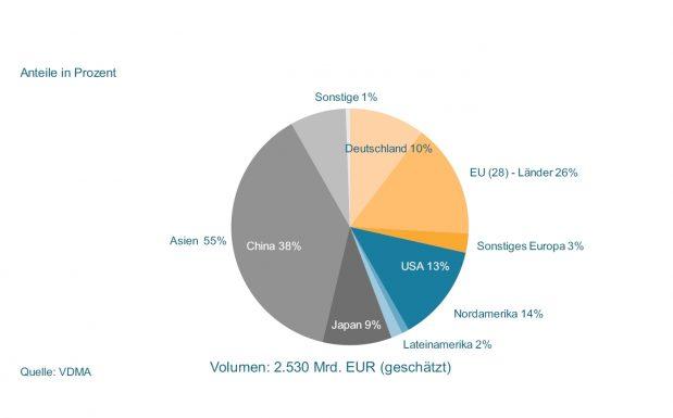 Auf Deutschland entfallen rund 10 Prozent des weltweiten Maschinenumsatzes. Auf China 38 Prouent, auf die USA 13 Prozent.