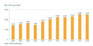 Laut Schätzungen des VDMA verringerte sich der Umsatz mit Maschinen weltweit um 1 Prozent. (Bildquelle: VDMA)