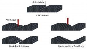 Langlebigere Bauteile für eine bessere Ökobilanz (Bildquelle: LZH)