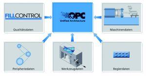 Hier werden qualitätsrelevante Daten via Netzwerk an ein MES-System übermittelt. (Bildquelle: Priamus)