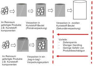 Die Grafik zeigt die Vorteile des Beutel-in Beutelsytems. (Bildquelle: alle Strubl)