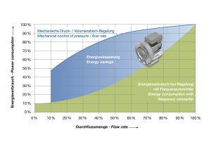 Energieeinsparung durch den Einsatz intelligenter Umrichtertechnologie beim Antrieb der Seitenkanalverdichter (Bildquelle: Gardner Denver Elmo Rietschle)