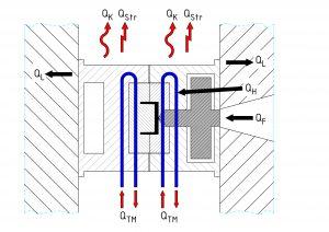 Die konturnahe Isolierung verringert die Luftbewegungen und damit die potenzielle Partikelkontamination des Reinraums. (Bildquelle: Konstruktionsbüro Hein)
