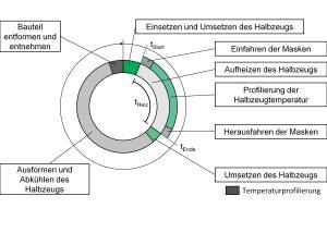 Prozessverlauf des Thermoformprozesses mit Temperaturprofilierung