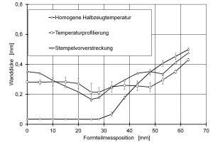Vergleich der Wanddickenverteilungen: Neben den Wanddickenverteilungen, die bei homogener Halbzeugtemperatur und unter Anwendung der Temperaturprofilierung folgen, ist die Wanddickenverteilung dargestellt, die unter Anwendung der Stempelvorverstreckung resultiert. Jeder Prozesspunkt wird fünffach wiederholt. Die Wanddicken werden mit einem Magna Mike 8600 der Firma Olympus, Hamburg, gemessen.
