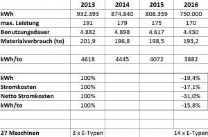 Die Tabelle zeigt die Reduktion des Stromverbrauchs der Firma Greive. Im Jahr 2013 waren drei Spritzgießmaschinen mit Servo-Antrieb in Betrieb. Bis zum Jahr 2016 wurden elf weitere Maschinen mit herkömmlichem Antrieb durch baugrößengleiche Automaten der E-Reihe ersetzt. (Quelle: Greive)