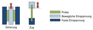 Abbildung 1: DMA-Deformationsarten (Zug und Scherung) (Bildquelle: SKZ)