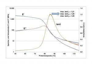 Abbildung 2: DMA-Auswertung von drei Einzelmessungen an einem PVC-U Profil (Bildquelle: SKZ)