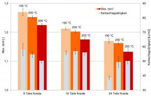 Abbildung 3: tanδ-Maximalwerte und Kerbschlagzähigkeit der PVC-U Profile (Bildquelle: SKZ)