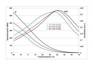 Abbildung 4: Kurvenverläufe der Speichermoduln und Verlustfaktoren (PVC-P, Variation des Kreideanteils) (Bildquelle: SKZ