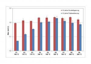Abbildung 5: tanδ-Maximalwerte der bewitterten und unbewitterten PVC-U Proben