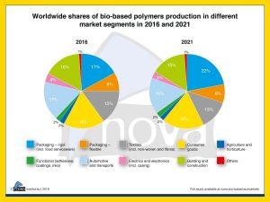 Verteilung der Biokunststoffe auf verschiedene Anwendungsbereiche heute und im Jahr 2021 (Bildquelle: Nova-Institut, 2017)
