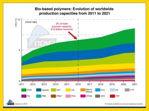 Entwicklung der Produktionskapazitäten für Biokunststoffe weltweit mit einem Ausblick bis in das Jahr 2021 (Bildquelle: Nova-Institut, 2017)
