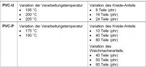 Tabelle 1: Übersicht der Parameter- und Rezepturvariationen