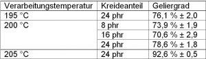 Tabelle 2: Geliergrade ausgewählter PVC-U-Proben