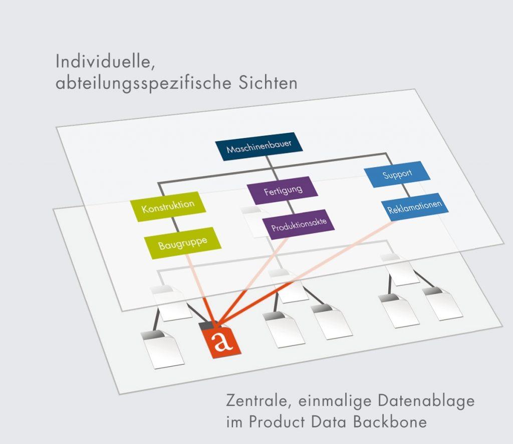 projektdokumente gehren nicht in den windows explorer - Beispiel Ordnerstruktur Unternehmen