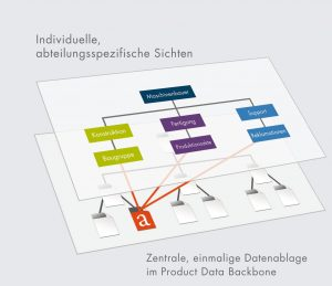 Das technische Dokumentenmanagement System (DMS-Tec) erfasst und gespeichert alle Daten und Unterlagen zu einem Projekt zentral und leitet sie entlang der Arbeitsprozesse automatisch von einer Aufgabe zur anderen weiter. (Bildquelle: Procad)