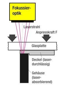 Prinzip des Laserdurchstrahlschweißens