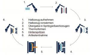 Abbildung 1: Prozessablauf der Fiber-Form-Technologie (Bilder: alle Krauss Maffei)