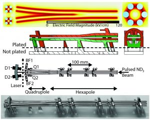 Der Molekülstrahl-Teiler hat eine Elektrodenstruktur von 35 cm Länge. Er wurde mit Nickel beschichtet und in drei Segmente von 15 cm, 10 cm und 10 cm bei einer Auflösung von 0,025 mm gedruckt.