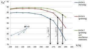 Farbsättigung in Abhängigkeit von der   Verarbeitungstemperatur in HDPE.