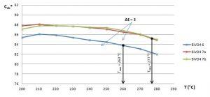 Farbsättigung in Abhängigkeit von der   Verarbeitungstemperatur in Polypropylen