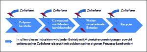 Industrieller Prozess in der kunststoffverarbeitenden Industrie mit den Gefahrenzonen für Kontaminationen. BIldquelle: Sikora