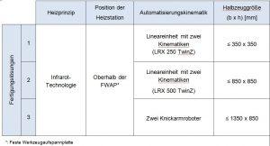 Tabelle: Automatisierungskonzepte zur Serienfertigung von faserverstärkten thermoplastbauteilen mit der Fiber-Form-Technologie für unterschiedliche Halbzeuggrößen