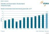 Aufgrund des hohen Auftragseingangs und der Umatzentwicklungen, die über den Erwartungen liegen, hebt der VDMA Robotik und Automation seine Wachstumsprognose für das Jahr 2017 von 7 auf 11 Prozent an. (Bildquelle: VDMA)