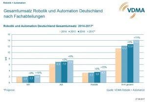 Die größte Teilbranche der deutschen Robotik und Automation bleiben die Integrated Assembly Solutions, die intelligenten Montage- und Produktionslösungen. (Bildquelle: VDMA)