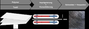 Schematische Darstellung der Produktion der endlosfaserverstärkten HalbzeugeDie Endlosfasern werden vollständig mit Thermoplastschmelze benetzt. (Bildquelle: alle Lanxess)