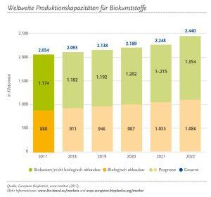 Martentwicklung und Prognose für Biokunststoff-Produktion. (Bildquelle: European Bioplastics, Nova Institut)