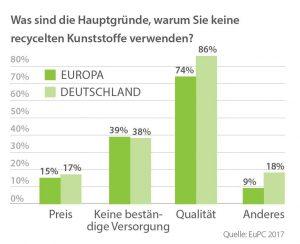 """Laut der Studie """"Die Verwendung von recycelten Kunststoffen durch Kunststoffverarbeiter in Europa"""" (November 2017) des europäischen Verbandes der Kunststoffverarbeiter (EUPC) sind die Haupthemmnisse für einen weitreichenden Einsatz für Kunststoffrezyklate eine unzureichende Qualität, mangelnde Versorgungssicherheit sowie fehlende Qualitätsstandards. (Quelle: EUPC)"""