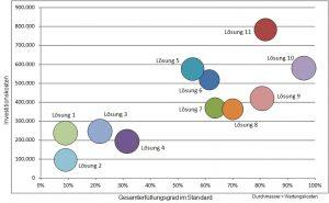 Die Feinselektion grenzt den Kreis der infrage kommenden MES auf ca. drei ein, die im Rahmen der Endauswahl detailliert analysiert werden. Relevant sind hier neben dem Anforderungsprofil auch erste Kostenabschätzungen. (Quelle: Fraunhofer IPA)