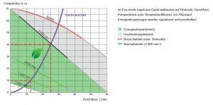 Abbildung 2: Am Beispiel einer Peripheralradpumpe werden die Kennlinien bei verschiedenen Pumpendrehzahlen gezeigt. Die Abhängigkeiten werden zudem mit Gleichungen und anhand von Beispieldaten demonstriert.