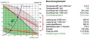 Abbildung 3: Aus der aktuellen Temperaturdifferenz Vor-/Rücklauf und des definierten Sollwertes lässt sich das Einsparpotenzial ermitteln (Leistung und Energie).