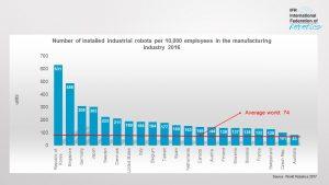 Die Top 21 der Länder nach Anzahl der installierten Industrieroboter pro 10000 Mitarbeiter. (Bildquelle: IFR)