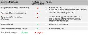 Tabelle 1: Die wichtigsten Einflüsse bei Reduktion des Durchflusses