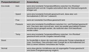 Tabelle 2: Betriebsarten für den Betrieb mit drehzahlgeregelter Pumpe. Hinweis: Für kurze Reaktionszeiten soll die Pumpe beim Anfahren und bei größeren Sollwertänderungen auf die vorgegebenen Anfahr-Drehzahl fahren.