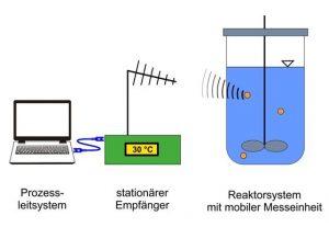 Konzept des Systems: Die Sensoren in den ortsungebundenen Kunststoff-Kugeln übermitteln Messgrößen aus dem Bioreaktor per Funk an ein Prozessleitsystem.