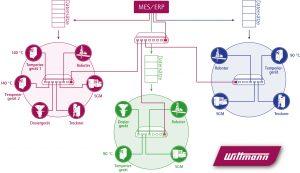 Schematische Darstellung der durch den Router geschaffenen hierarchischen Struktur des Produktionsnetzwerks. (Bildquelle: Wittmann)
