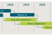 Zeitplan für die 5G-Mobilfunk-Standardisierung (blau) und industrielle Einsatzfähigkeit (grün). (Bildquelle: ZVEI)