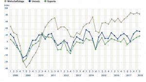 Die deutschen Kunststoffverpackungs-Hersteller erwarten im zweiten Quartal 2018 weiterhin sehr gute Geschäfte. Trotz des schon hohen Niveaus im ersten Quartal sehen 40 Prozent der befragten Unternehmen weiter steigende Umsätze. (Bildquelle: IK Industrievereinigung Kunststoffverpackungen)