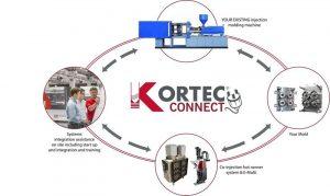 Das Co-Injektionssystem integriert die vorhandene Spritzgießmaschine unter Nutzung der Zusatzspritzgießeinheit Mold-Masters E-Multi- und einem Co-Injektions-Heißkanalsystem. (Bildquelle: Milacron)