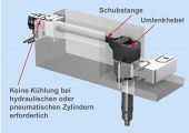 Der wartungsfreundliche, seitlich am Werkzeug montierte Betätigungszylinder eignet sich für den hydraulischen oder pneumatischen Antrieb. (Bildquelle: HRS Flow)