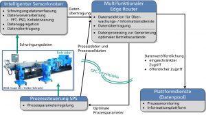Systemaufbau und Datenflüsse in dem Überwachungs- und Optimierungssystem für Mischverfahren mit Doppelschneckenextrudern. Weil das System standardisierte Schnittstellen verwendet, ist eine nachträgliche Integration in bestehende Unternehmensnetzwerke verhältnismäßig einfach. (Bildquelle: Fraunhofer LBF)