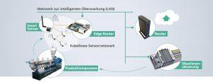 Bild 3: IT-Systemarchitektur des am Beispiel eines Doppelschneckenextruders entwickelten Überwachungs- und Optimierungssystems. Es besteht aus intelligenten Sensoren mit integrierter Sensordatenvorverarbeitung sowie einem multifunktionalen Gateway zur Datenaufbereitung und Prozessrückwirkung. (Bildquelle: Fraunhofer LBF)