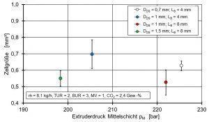 Bild 3: Einfluss des Druckverlustes auf die Zellgröße in Abhängigkeit unterschiedlicher Düsengeometrien: Kleine Düsenspalte und lange Bügelzonenlängen erhöhen den Druckgradienten und ergeben kleinere Zellgrößen. (Bildquelle: IKV Aachen)