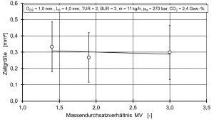 Bild 4: Einfluss des Massendurchsatzverhältnisses MV auf die Zellgröße bei konstanten Druckgradienten: Eine Erhöhung des MV verändert die Zellgröße kaum; somit ist es der Druckverlust, der die Zellgröße wesentlich beeinflusst. (Bildquelle: IKV Aachen)